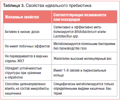 Таблица 3. Свойства идеального пребиотика