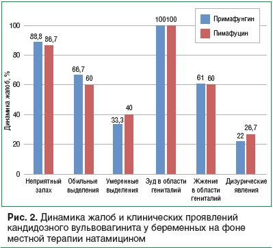 Рис. 2. Динамика жалоб и клинических проявлений кандидозного вульвовагинита у беременных на фоне местной терапии натамицином