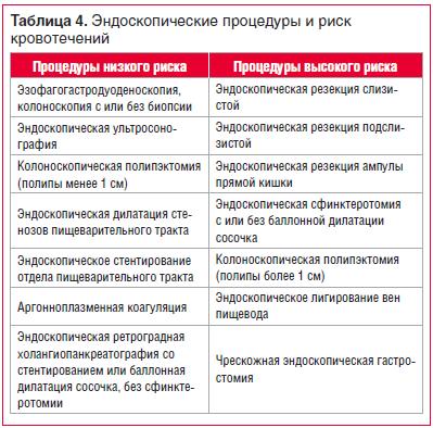 Таблица 4. Эндоскопические процедуры и риск кровотечений