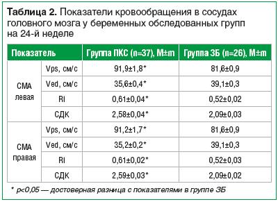 Таблица 2. Показатели кровообращения в сосудах головного мозга у беременных обследованных групп на 24-й неделе