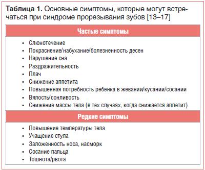 Таблица 1. Основные симптомы, которые могут встречаться при синдроме прорезывания зубов [13–17]