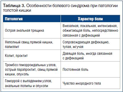 Таблица 3. Особенности болевого синдрома при патологии толстой кишки
