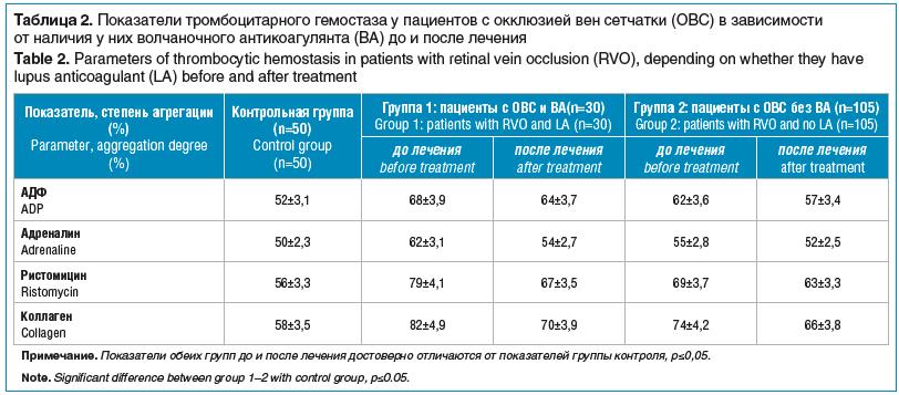 Таблица 2. Показатели тромбоцитарного гемостаза у пациентов с окклюзией вен сетчатки (ОВС) в зависимости от наличия у них волчаночного антикоагулянта (ВА) до и после лечения