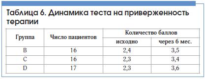 Таблица 6. Динамика теста на приверженность терапии