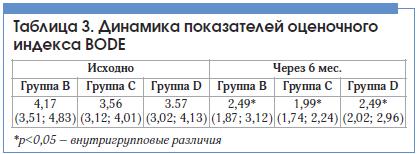 Таблица 3. Динамика показателей оценочного индекса BODE