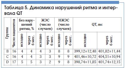 Таблица 5. Динамика нарушений ритма и интервала QT