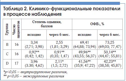 Таблица 2. Клинико-функциональные показатели в процессе наблюдения
