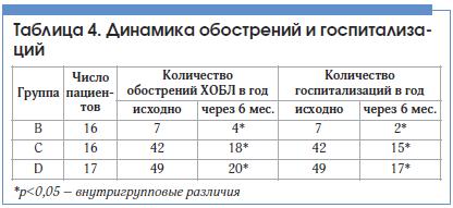 Таблица 4. Динамика обострений и госпитализаций
