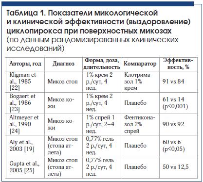 Таблица 1. Показатели микологической и клинической эффективности (выздоровление) циклопирокса при поверхностных микозах