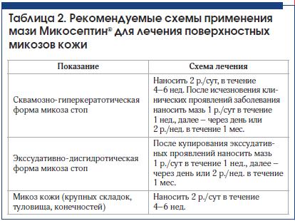 Таблица 2. Рекомендуемые схемы применения мази Микосептин® для лечения поверхностных микозов кожи