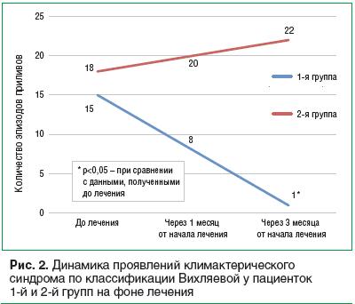 Рис. 2. Динамика проявлений климактерического синдрома по классификации Вихляевой у пациенток 1-й и 2-й групп на фоне лечения