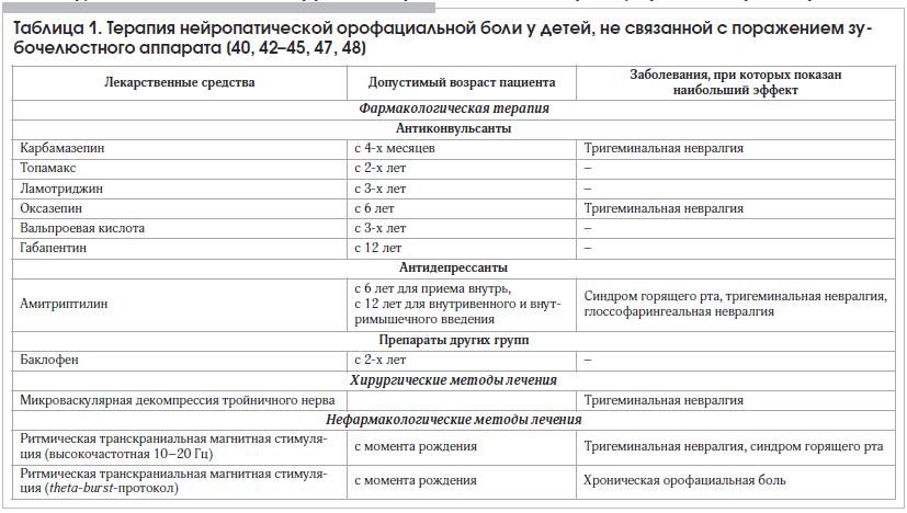 Таблица 1. Терапия нейропатической орофациальной боли у детей, не связанной с поражением зубочелюстного аппарата [40, 42–45, 47, 48]
