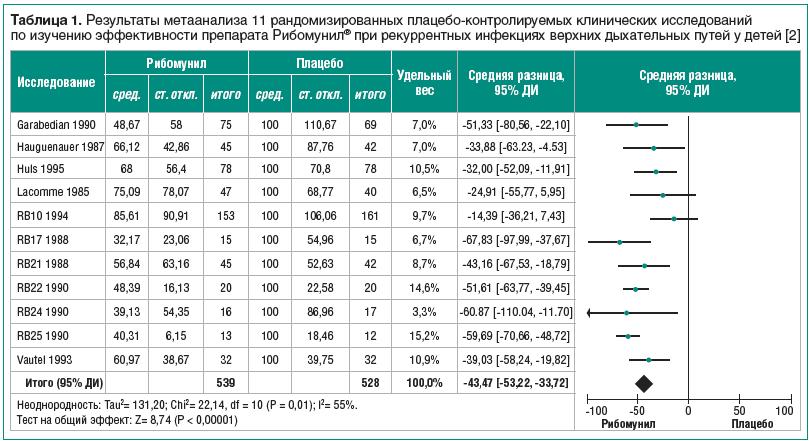 Таблица 1. Результаты метаанализа 11 рандомизированных плацебо-контролируемых клинических исследований по изучению эффективности препарата Рибомунил® при рекуррентных инфекциях верхних дыхательных путей у детей [2]
