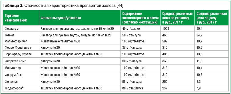 Таблица 2. Стоимостная характеристика препаратов железа [44]
