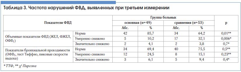 Таблица 3. Частота нарушений ФВД, выявленных при третьем измерении