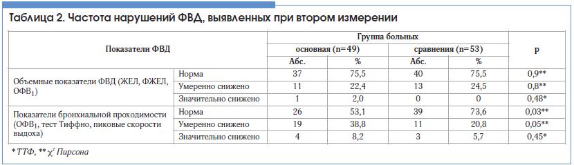 Таблица 2. Частота нарушений ФВД, выявленных при втором измерении