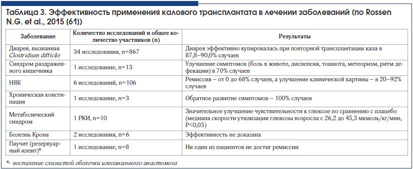 Таблица 3. Эффективность применения калового трансплантата в лечении заболеваний (по Rossen N.G. et al., 2015 [61])