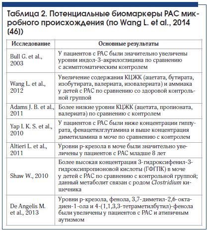 Таблица 2. Потенциальные биомаркеры РАС микробного происхождения (по Wang L. et al., 2014 [46])