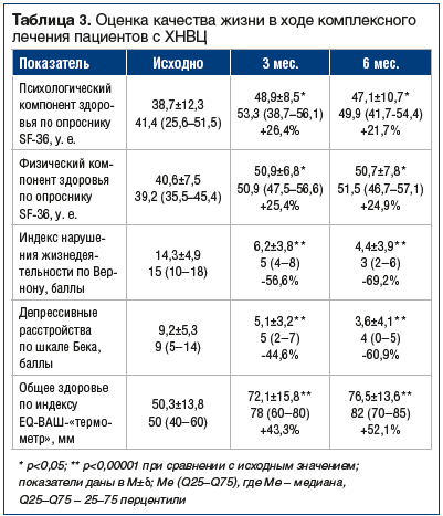 Таблица 3. Оценка качества жизни в ходе комплексного лечения пациентов с ХНВЦ