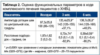 Таблица 2. Оценка функциональных параметров в ходе комплексного лечения пациентов с ХНВЦ