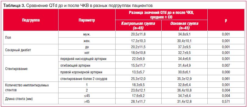 Таблица 3. Сравнение QTd до и после ЧКВ в разных подгруппах пациентов