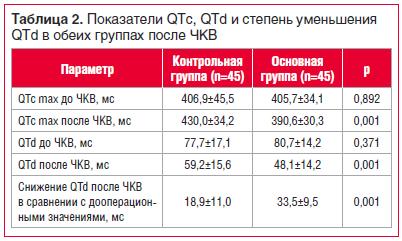 Таблица 2. Показатели QTс, QTd и степень уменьшения QTd в обеих группах после ЧКВ