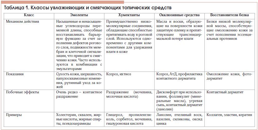 Таблица 1. Классы увлажняющих и смягчающих топических средств