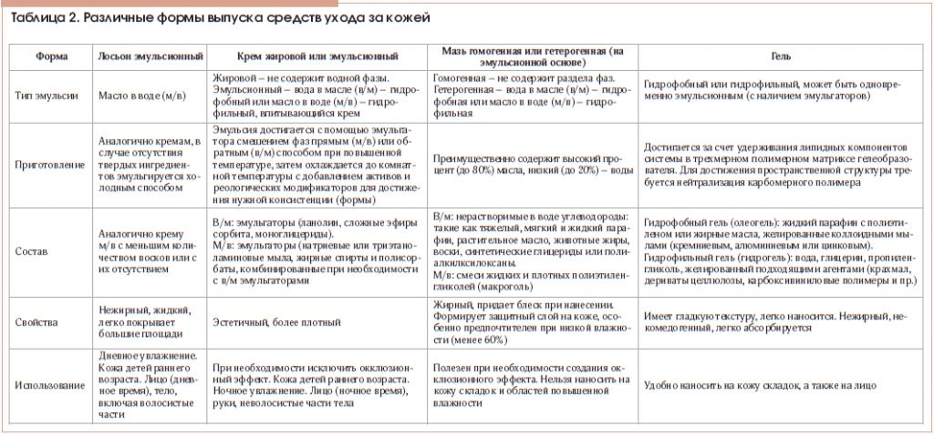 Таблица 2. Различные формы выпуска средств ухода за кожей