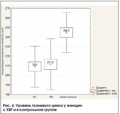 Рис. 4. Уровень тканевого цинка у женщин с ХВГ и в контрольной группе
