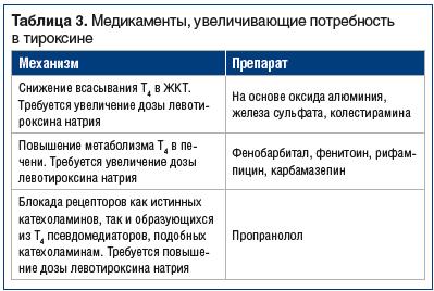 Таблица 3. Медикаменты, увеличивающие потребность в тироксине