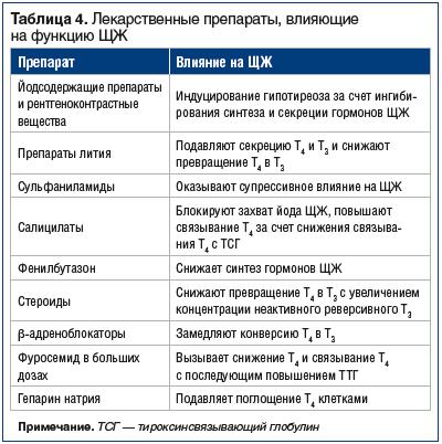 Таблица 4. Лекарственные препараты, влияющие на функцию ЩЖ