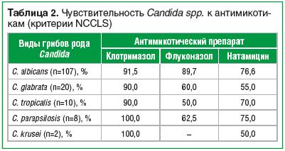 Таблица 2. Чувствительность Candida spp. к анти мико ти- кам (критерии NCCLS)