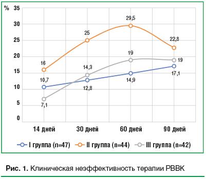 Рис. 1. Клиническая неэффективность терапии РВВК