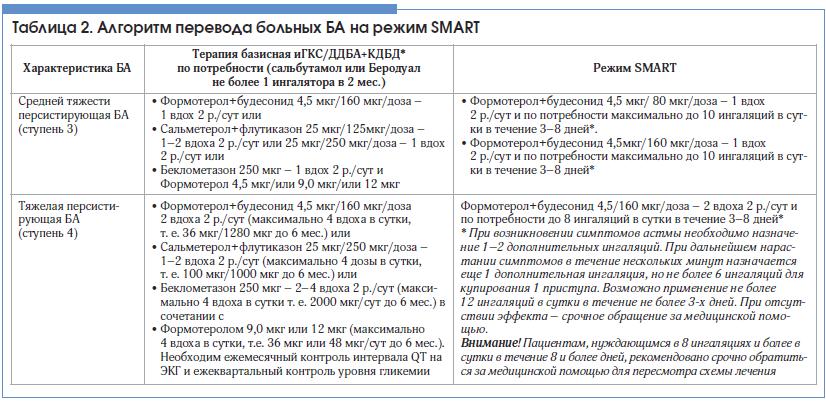 Таблица 2. Алгоритм перевода больных БА на режим SMART