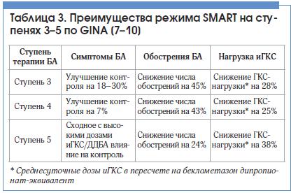 Таблица 3. Преимущества режима SMART на ступенях 3–5 по GINA [7–10]