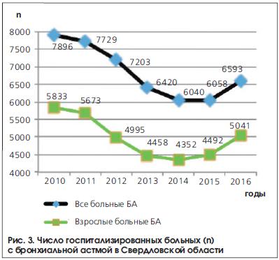 Рис. 3. Число госпитализированных больных (n) с бронхиальной астмой в Свердловской области