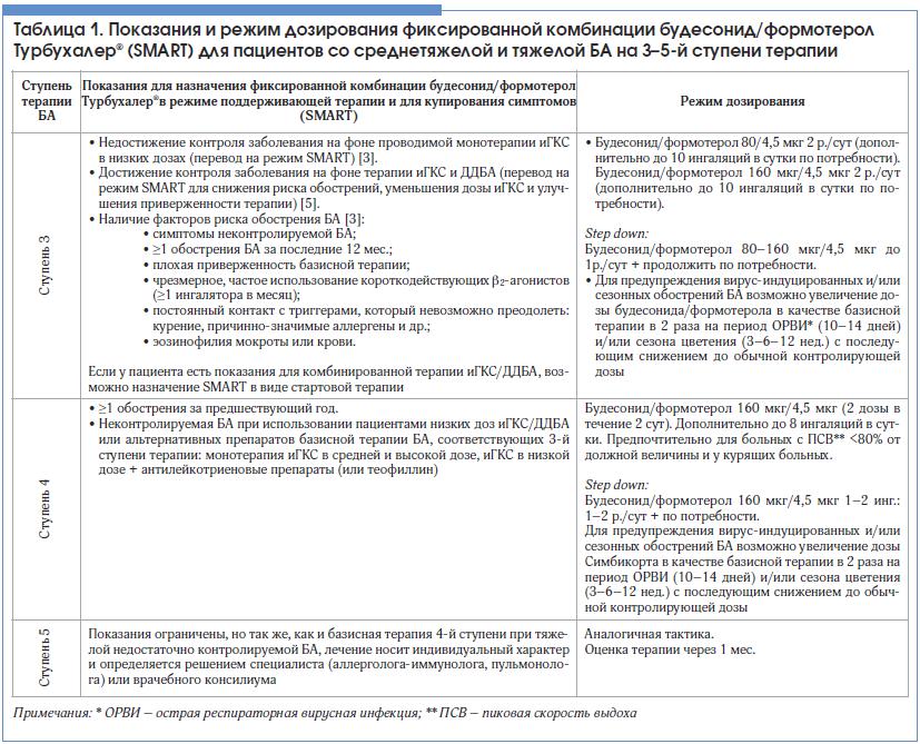 Таблица 1. Показания и режим дозирования фиксированной комбинации будесонид/формотерол Турбухалер® (SMART) для пациентов со среднетяжелой и тяжелой БА на 3–5-й ступени терапии