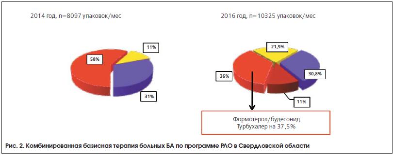 Рис. 2. Комбинированная базисная терапия больных БА по программе РЛО в Свердловской области