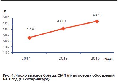 Рис. 4. Число вызовов бригад СМП (n) по поводу обострений БА в год (г. Екатеринбург)