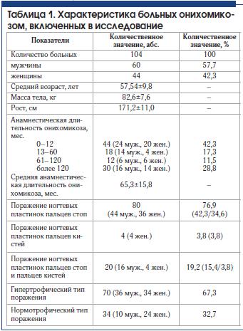 Таблица 1. Характеристика больных онихомикозом, включенных в исследование