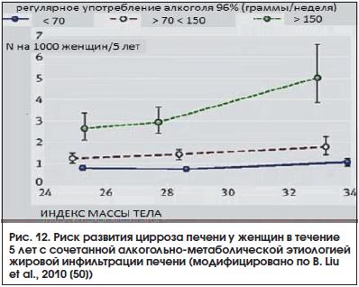 Рис. 12. Риск развития цирроза печени у женщин в течение 5 лет с сочетанной алкогольно-метаболической этиологией жировой инфильтрации печени (модифицировано по B. Liu et al., 2010 [50])