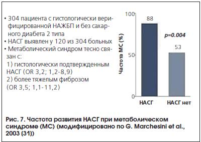 Рис. 7. Частота развития НАСГ при метаболическом синдроме (МС) (модифицировано по G. Marchesini et al., 2003 [31])