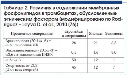 Таблица 2. Различия в содержании мембранных фосфолипидов в тромбоцитах, обусловленные этническим фактором (модифицировано по Rodriguez – Leyva D. et al., 2010 [76])
