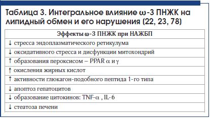 Таблица 3. Интегральное влияние ω-3 ПНЖК на липидный обмен и его нарушения [22, 23, 78]