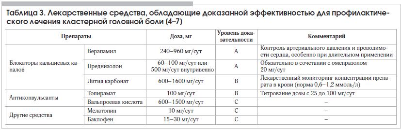 Таблица 3. Лекарственные средства, обладающие доказанной эффективностью для профилактического лечения кластерной головной боли [4–7]