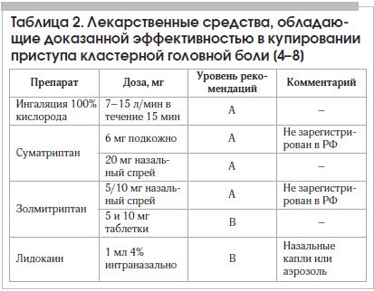 Таблица 2. Лекарственные средства, обладающие доказанной эффективностью в купировании приступа кластерной головной боли [4–8]