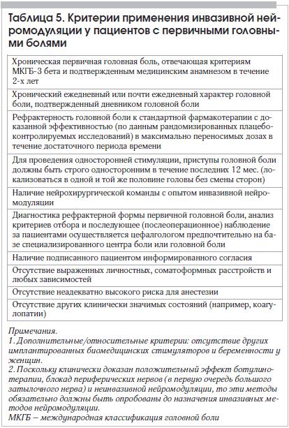 Таблица 5. Критерии применения инвазивной ней- ромодуляции у пациентов с первичными головными болями