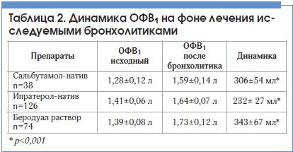 Таблица 2. Динамика ОФВ1 на фоне лечения исследуемыми бронхолитиками