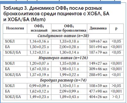 Таблица 3. Динамика ОФВ1 после разных бронхолитиков среди пациентов с ХОБЛ, БА и ХОБЛ/БА (M±m)