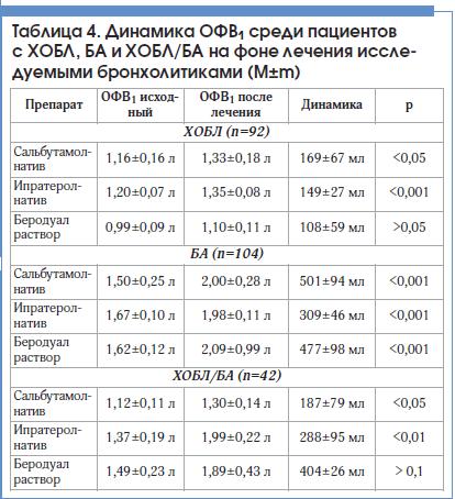 Таблица 4. Динамика ОФВ1 среди пациентов с ХОБЛ, БА и ХОБЛ/БА на фоне лечения исследуемыми бронхолитиками (M±m)